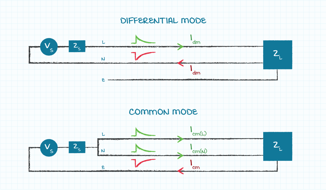 Diagram showing the path difference between differential and common mode noise