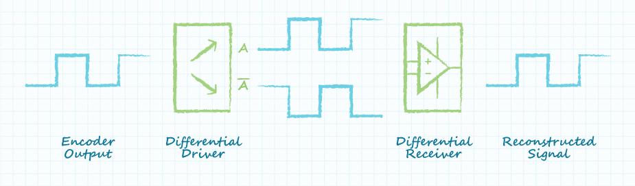 图示:差分线路驱动器的波形过程